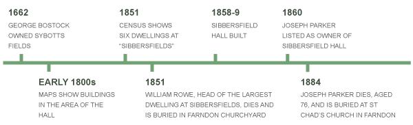 Pre 1884 timeline