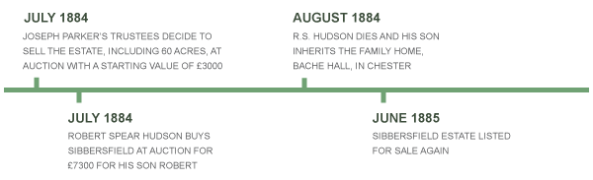 Timeline for 1884 to 1885
