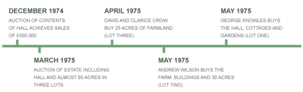 Timeline for 1974 to 1975