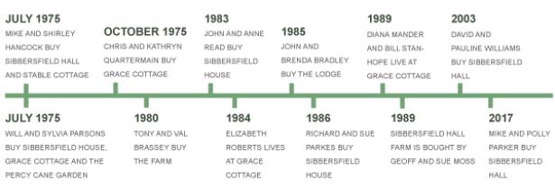 Timeline for 1975 onwards
